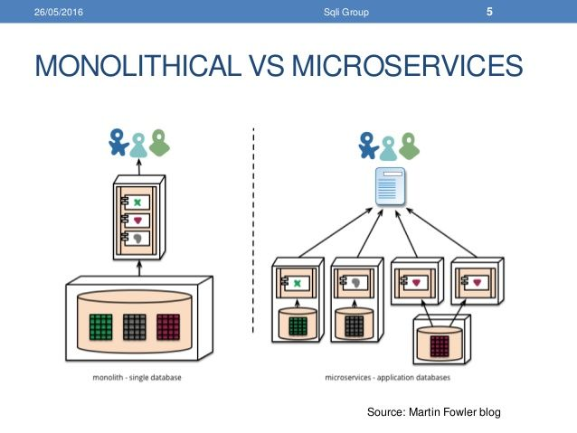 Magnificent Micro Services Architecture On With Regard To