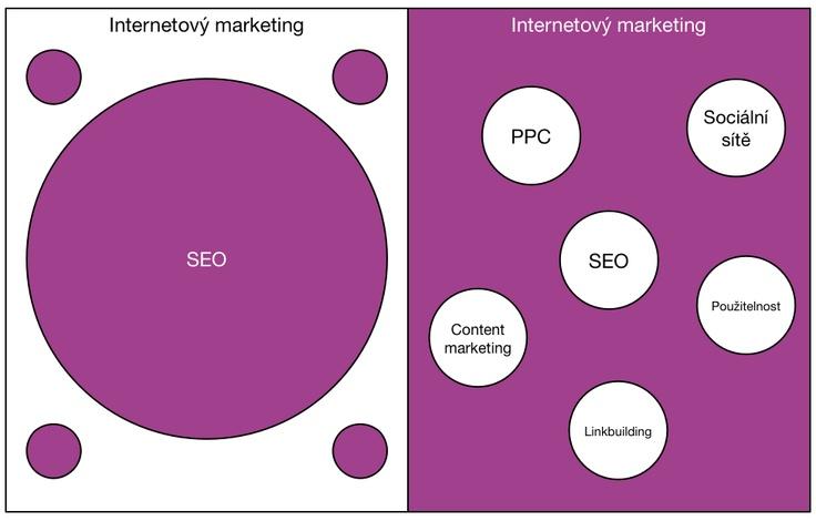 Dva pohledy na internetový marketing - více informací v článku http://www.portiscio.net/co-podle-me-znamena-seo