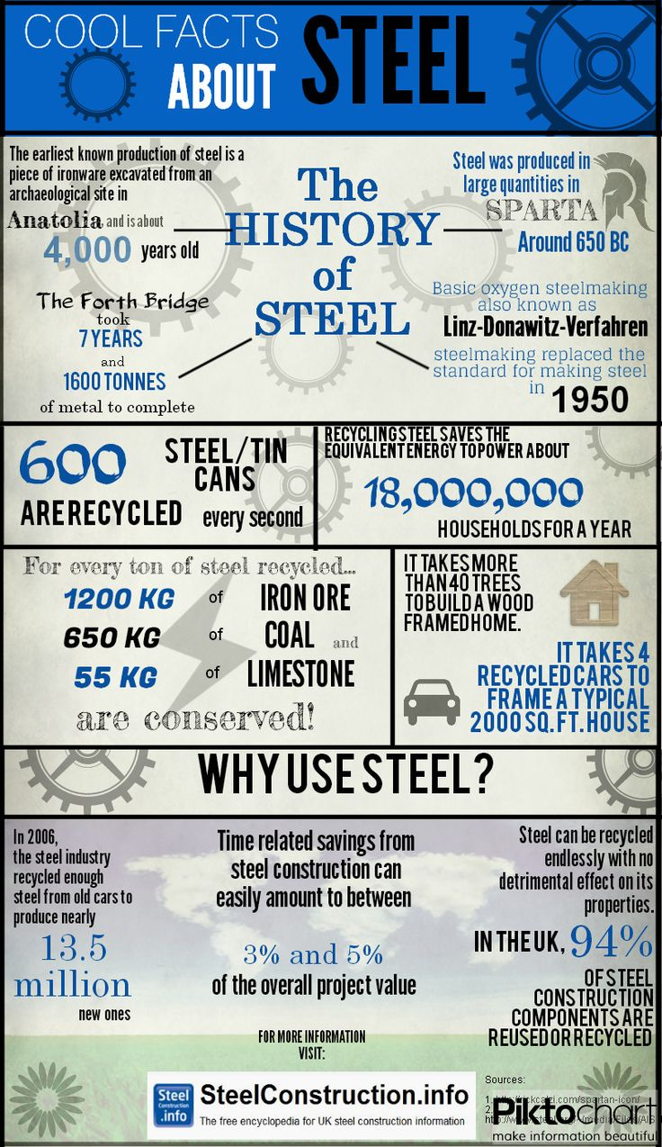 43 best Steel images on Pinterest | Good ideas, Make art and Metal art