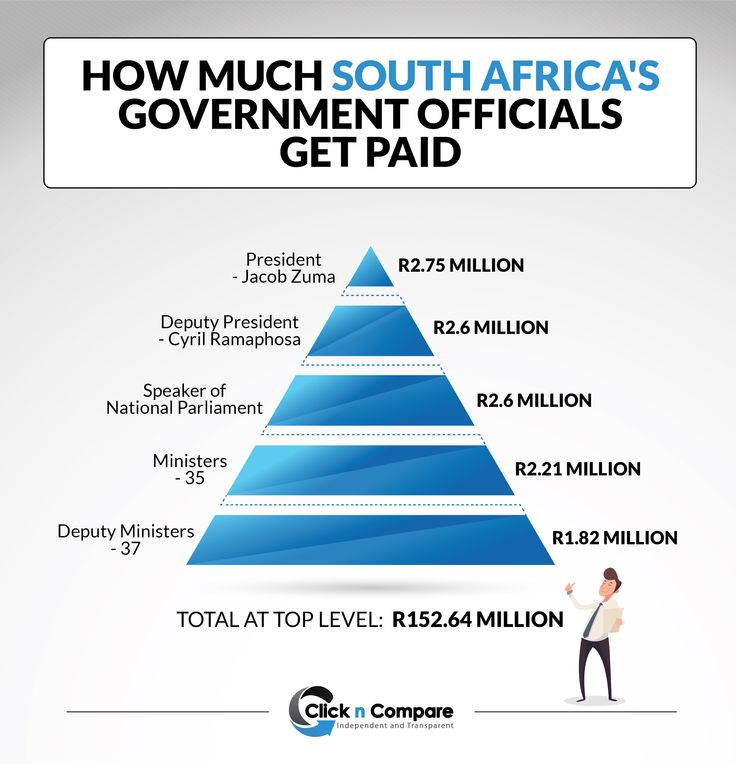 Being a politician in South Africa is one of the most lucrative jobs in the world. Here's what Zuma's cabinet makes in a year http://bit.ly/1Hy3Edb