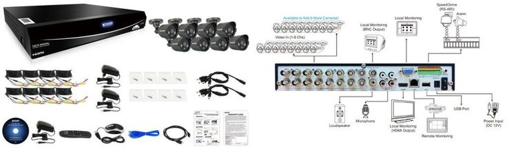 http://www.satelectronics.co.za/ProductDescription.aspx?id=2828306 KGuard 16 Channel Easy Link Series 8 Cameras Combo Kit. Price: R 7 319.00