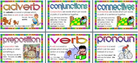 Parts of Speech Display Posters, Explanation and Examples ...