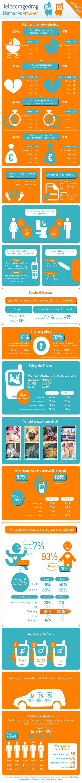 Vrouwen gluren vaker dan mannen in mobieltje van partner [Infographic]