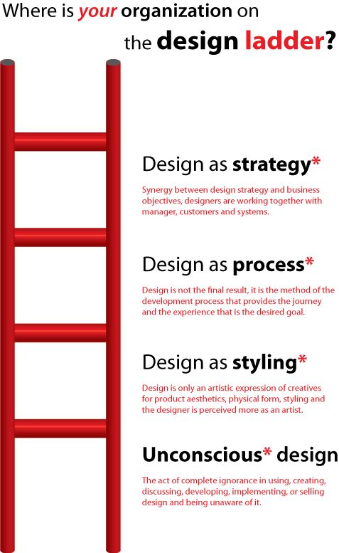 Design Ladder #albertobokos