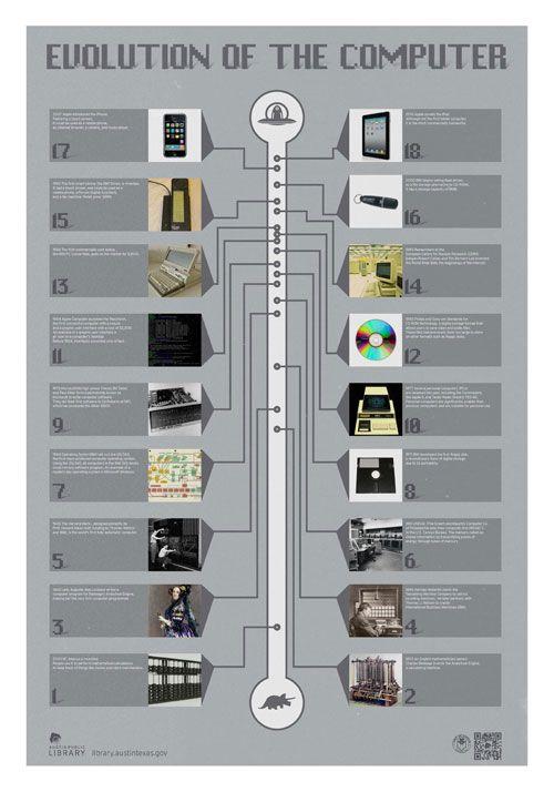 evolution of computer | Info | Pinterest | Evolution and ...