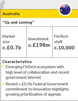 Australia FinTech | Source: EY analysis, CB Insights | Notes: Investment refers to the period from October 2014 to September 2015