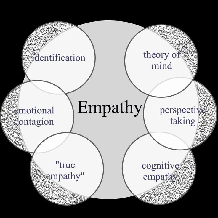 44 Best Empathy Maps Images On Pinterest