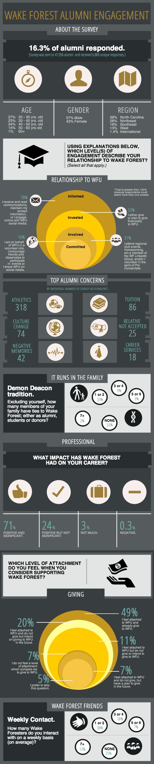 fundraising infographic u0026 data Cool Infographic on