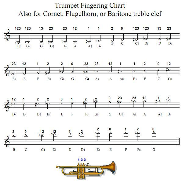 The 25+ best Trumpet fingering chart ideas on Pinterest - flute fingering chart