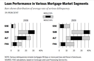 25+ best ideas about Subprime Mortgage Crisis on Pinterest | Bitcoin account, Small business ...