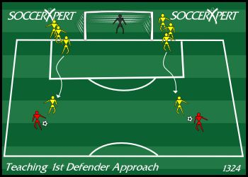 Soccer Drill Diagram: Teaching 1st Defender without Opposition