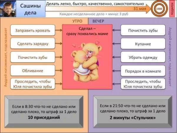 планирование дел в картинках для детей: 4 тыс изображений найдено в Яндекс.Картинках
