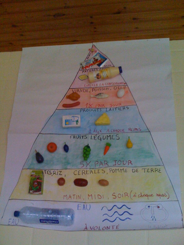 32 best L alimentation images on Pinterest | Food pyramid