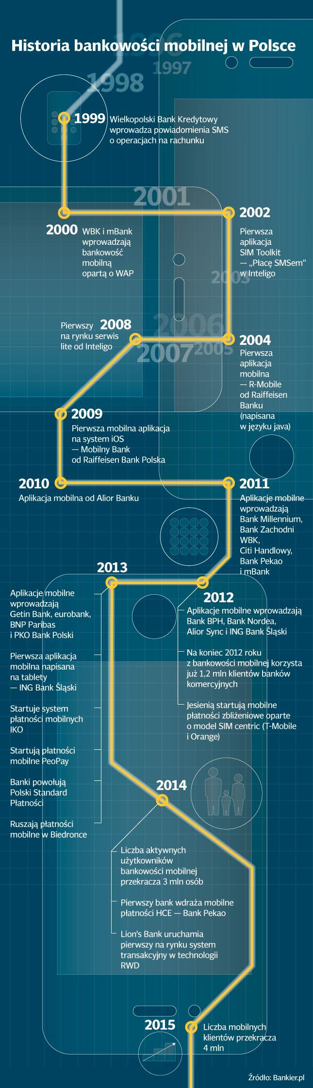 Bankowość mobilna w Polsce – od prehistorii po czasy obecne [infografika] - PRNews.pl