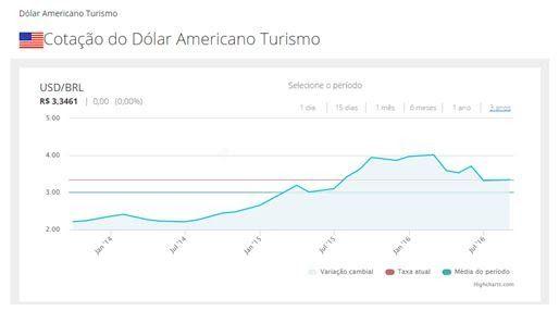 BeeCâmbio mostra a taxa de câmbio durante e depois do governo Dilma - http://po.st/OqSDFK  #Economia - #Dólar, #Impeachment, #Mercados