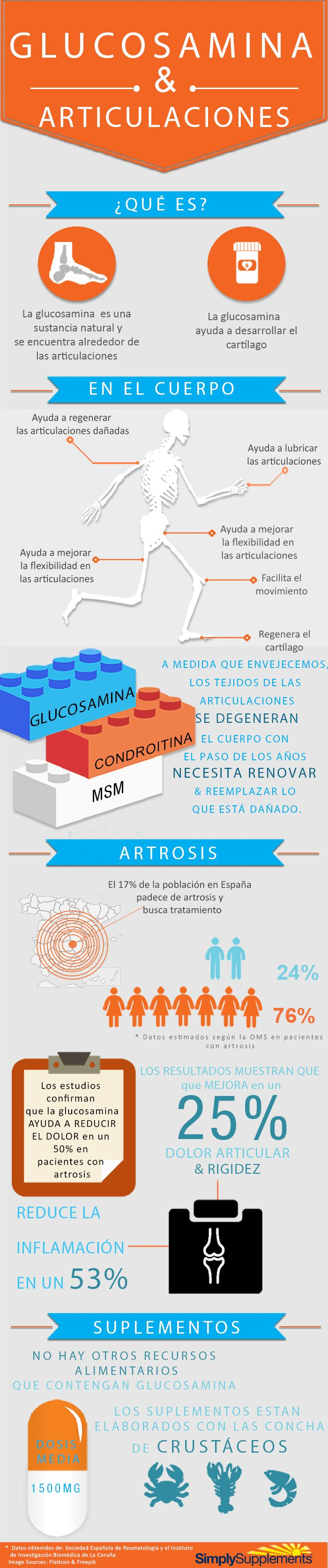 Glucosamina para reforzar las articularciones. #Infografia #glucosamina #dolorarticulaciones