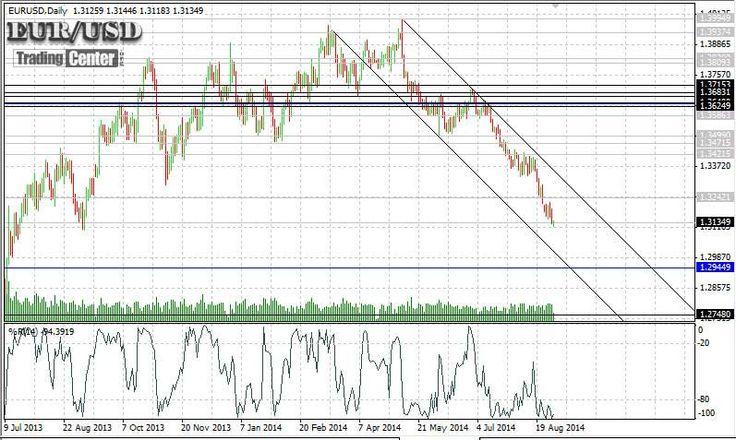 Forex Trading Signals -EURUSD September 2014