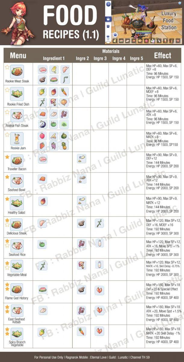 Recipes Ragnarok Mobile Best Recipes Around The World