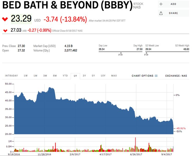 Bed Bath & Beyond craters 15% after big miss on earnings partly blamed on Hurricane Harvey (BBBY)