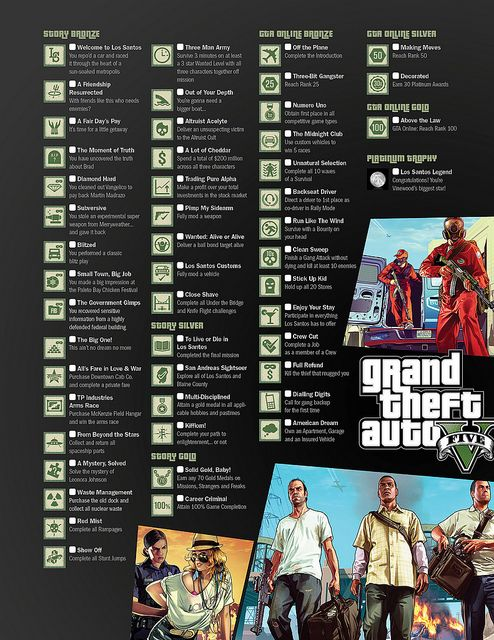 Grand Theft Auto V - Trophies/Achievements - We are players
