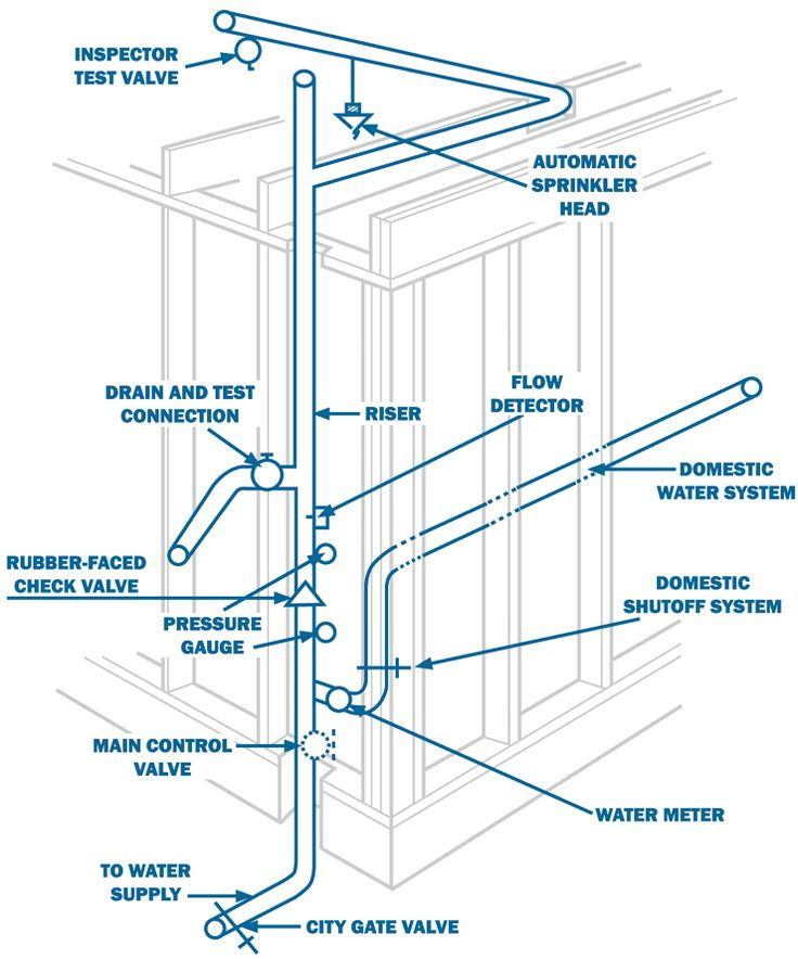 25 best ideas about fire sprinkler system on pinterest fire training fire extinguisher - How to design an irrigation system at home ...
