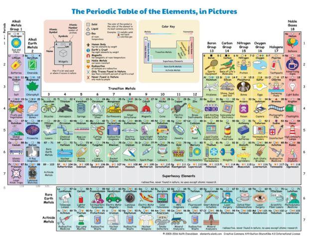 Tabulka umí nejen přehledně a jednoduše vysvětlit, k čemu se který prvek užívá, podle barev jsou tu taky prvky uspořádány do souvisejících skupin a na první pohled poznáte i to, jestli se prvek nachází v plynném, pevném, nebo kapalném skupenství-Foto:Keith Enevoldsen