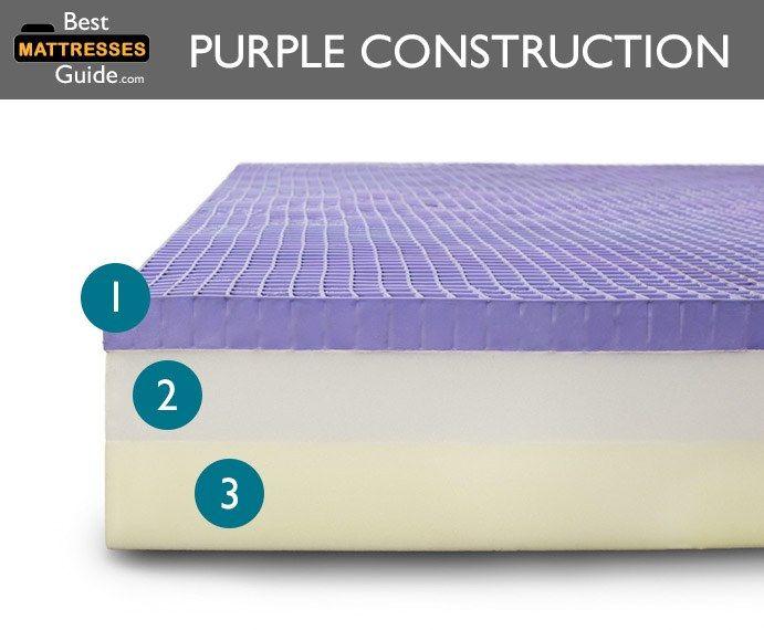 Purple Mattress Vs Top 5 Mattresses 2019 Purple Mattress Mattress Foam Mattress