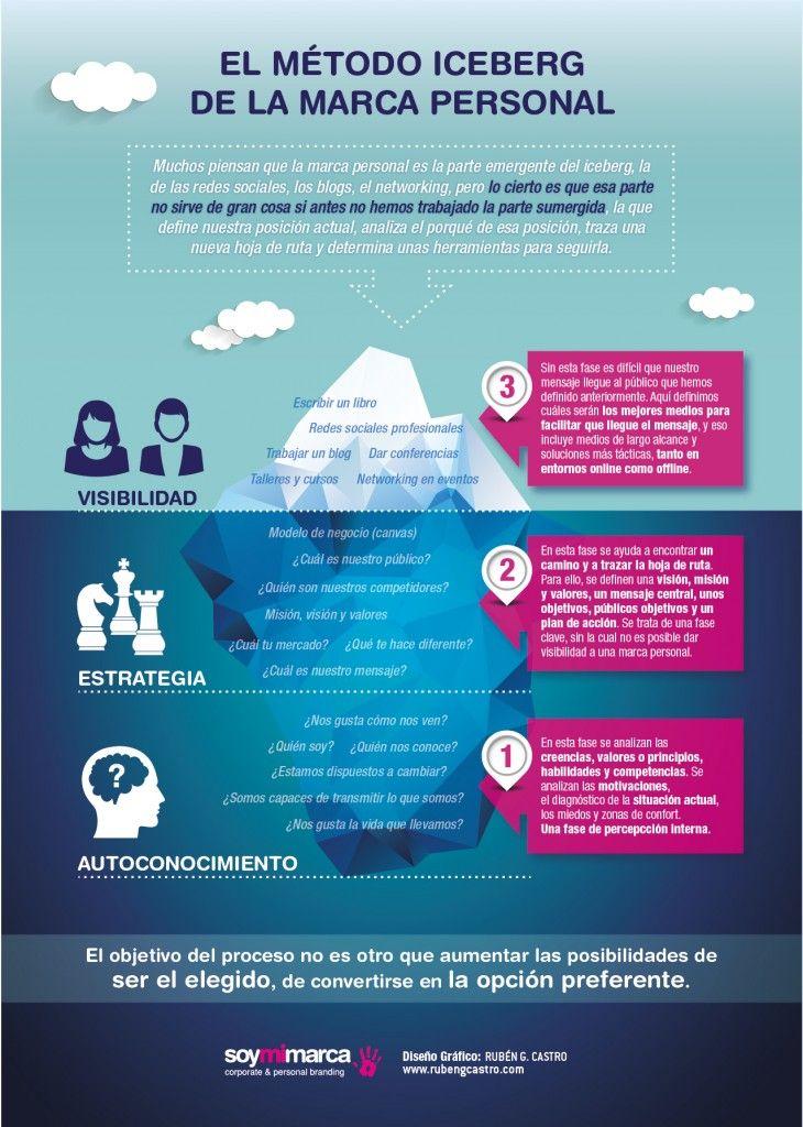El método iceberg de la marca personal