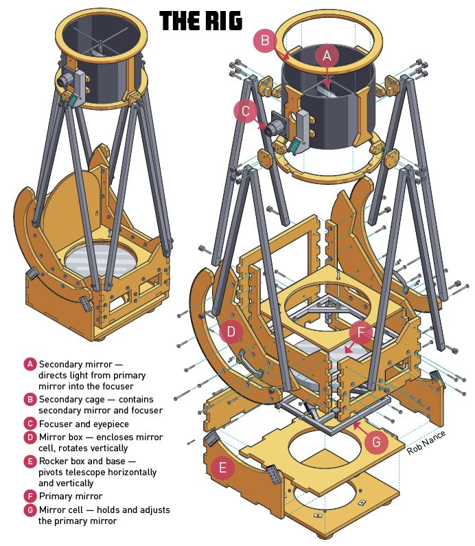 An amateur telescope builder reveals his process for designing and constructing his own Dobsonian telescope using CAD design and a CNC router.