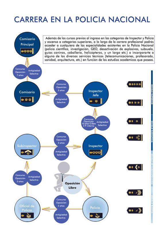 Página oficial de la DGP-Procesos Selectivos de la Policía Nacional