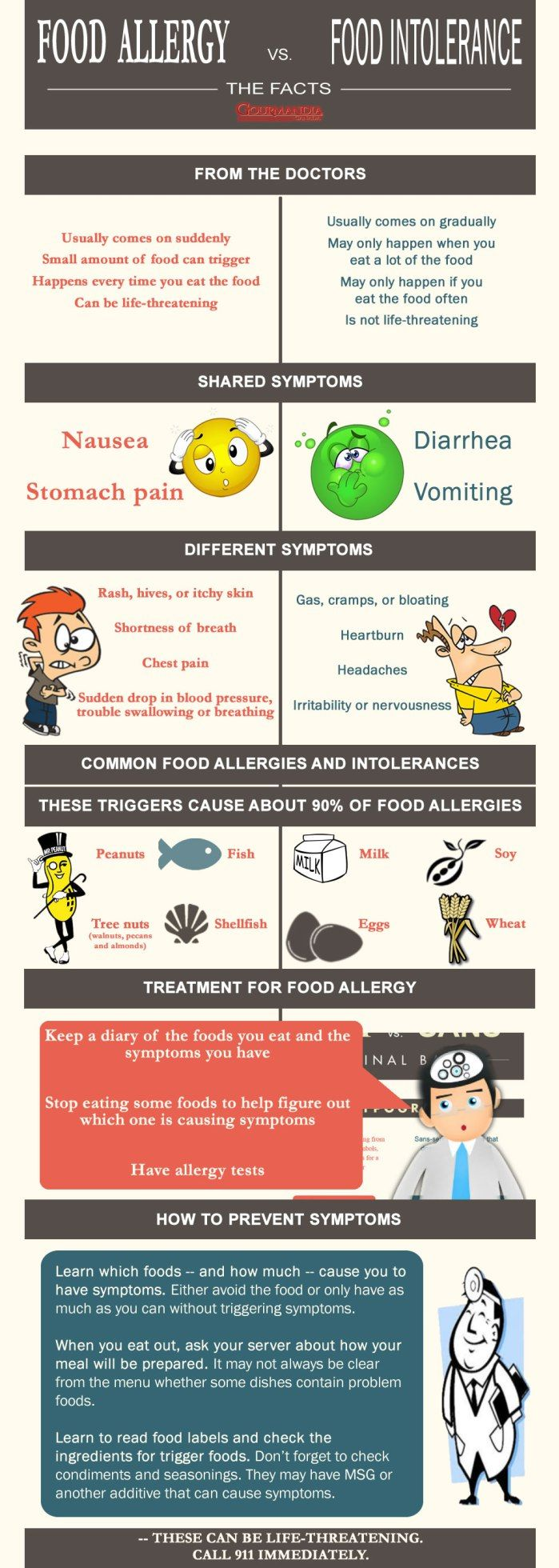Food allergy versus Food Intolerance.  Signs and symptoms of a food allergy vs…