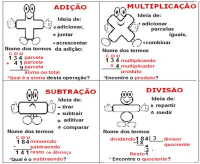 Prof. Sheila da Vitorino: Operações: termos da adição, subtração, multiplicação e divisão