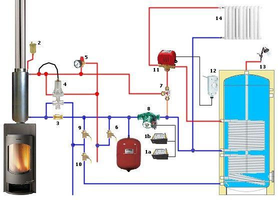 Poêle bouilleur en production eau chaude sanitaire et circuit de chauffage central en délestage !