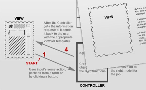 A Detailed Overview of the Model-View-Controller (MVC) Coding Structure