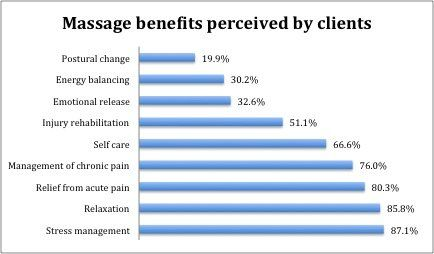 What do people who receive massage therapy think?  My post explains...