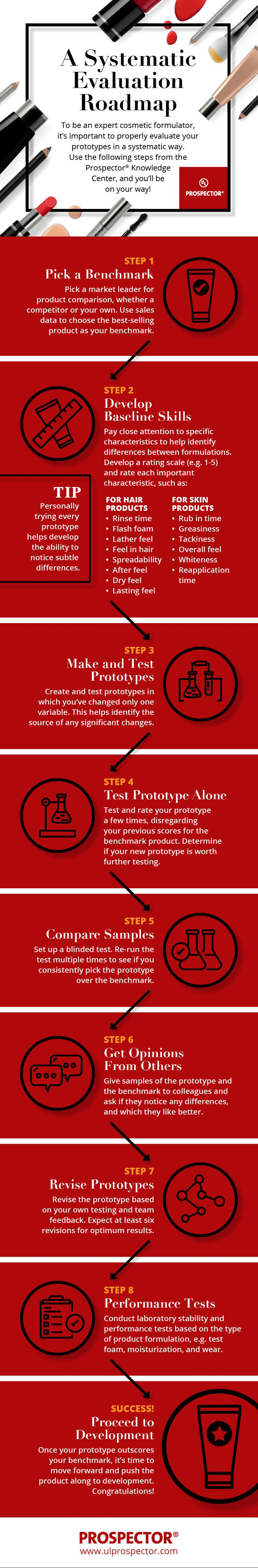 [INFOGRAPHIC] To be an expert cosmetic formulator, it's important to properly evaluate your prototypes for desired results. Find five steps walk you through the process on the Prospector Knowledge Center.