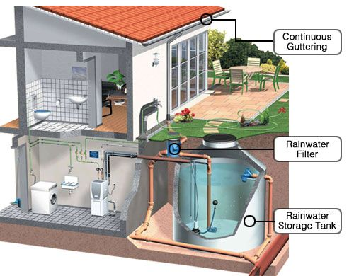 The rainwater filter will take water from the gutter, clean it, and store it for later household use.