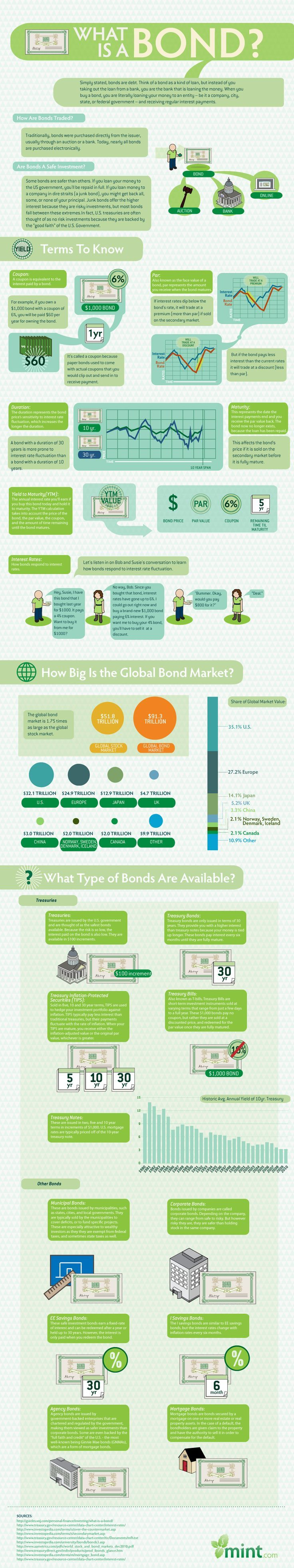 Great infographic from Mint.com discussing what a bond is.