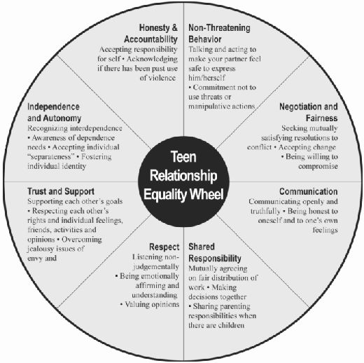 Support groups dating violence