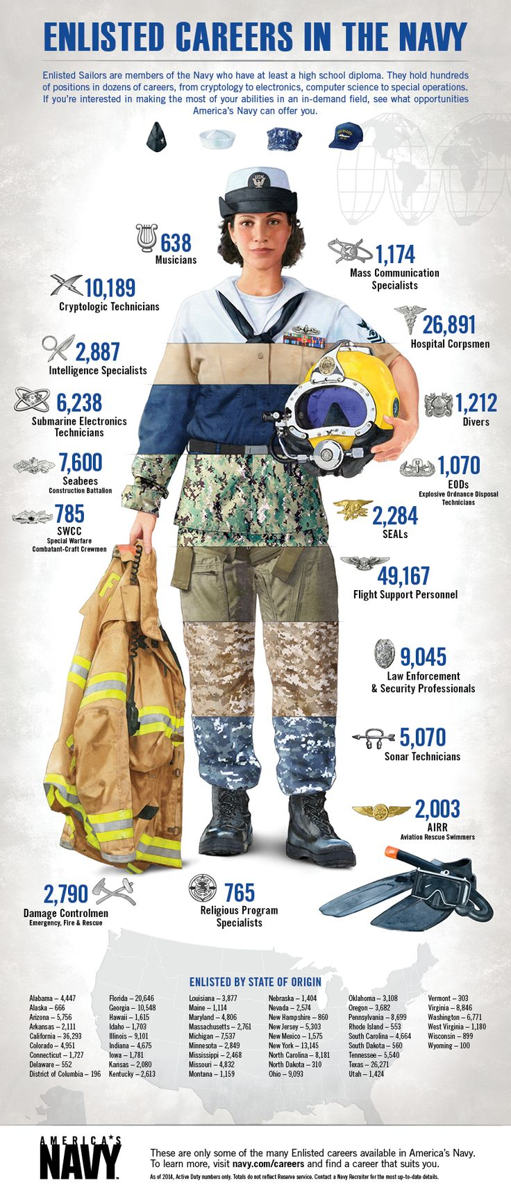 Enlisted Sailors in America's Navy work in various career fields across the world supporting the mission of the Navy. See the size and scope of opportunities available. | #Navy #USNavy #AmericasNavy navy.com