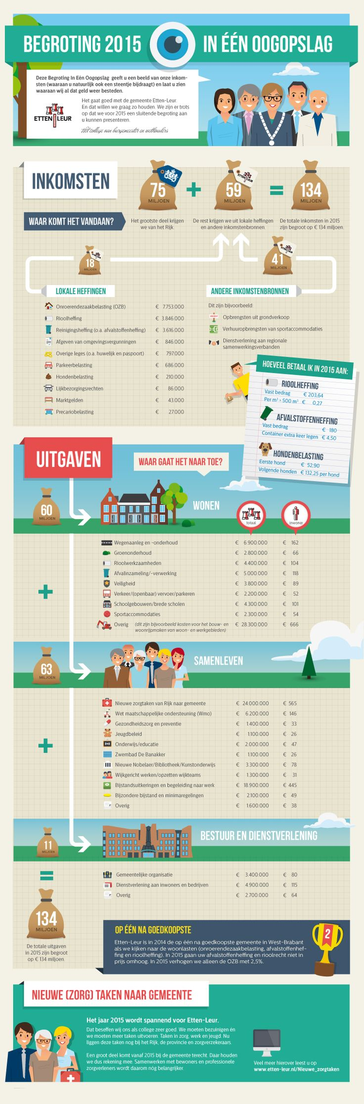 Begroting Etten-Leur 2015 in één oogopslag