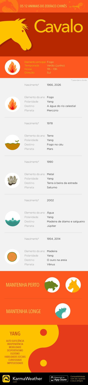 Principais características do signo do zodíaco chinês do Cavalo, sexto animal do horóscopo chinês. Obtenha o aplicativo KarmaWeather, disponível gratuitamente na App Store