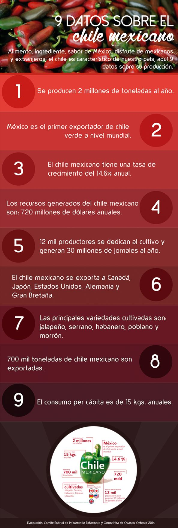 El chile en México