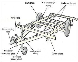 Cool Caravanning: Caravan Servicing