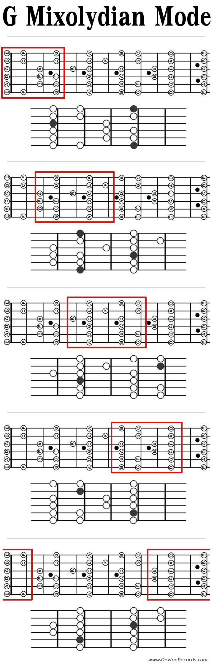 Guitar Mixolydian Mode Patterns in G. Patterns with root notes and note names.