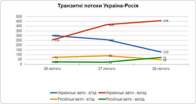 Транзит украинских грузовиков территорией РФ в 5,5 раза больше, чем транзит фур с российской регистрацией через Украину.