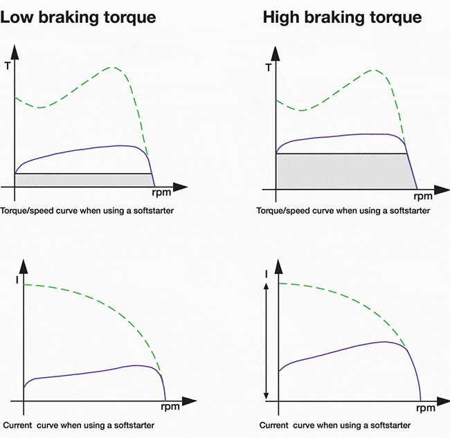 Low braking and high braking torque of