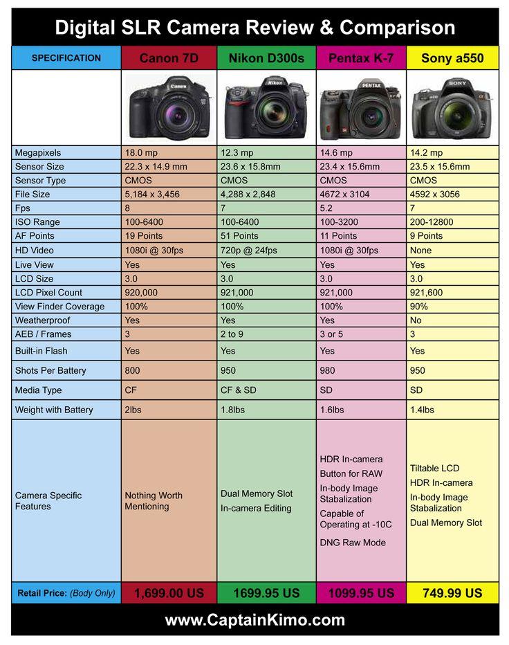 25+ trending Nikon d300s ideas on Pinterest | Nikon d300, Nikon ...