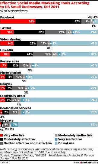 Adatok az amerikai kisvállalkozások közösségi média felhasználásáról ... újabb amerikai cég, az email marketing szoftvert fejlesztő Constant Contact készített felmérést az amerikai kisvállalkozások marketing célú közösségi média felhasználásáról, amely során majd kétezer amerikai kisvállalkozást vizsgáltak meg.