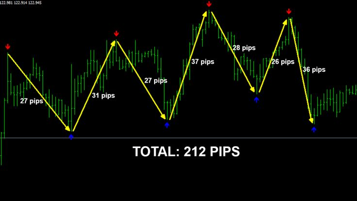 fx pips seeker is 100 working and high profitable indicator and the verified profile is showing that this indicator can ensure 300 pinterest